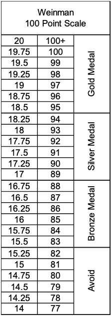 Weinman 100 Point Scale
